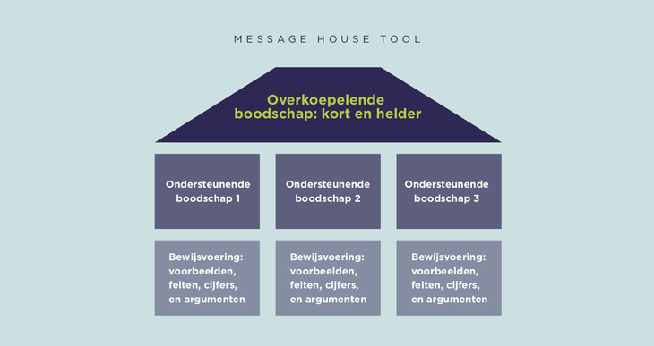 MessageHouse model voor web 111962009623